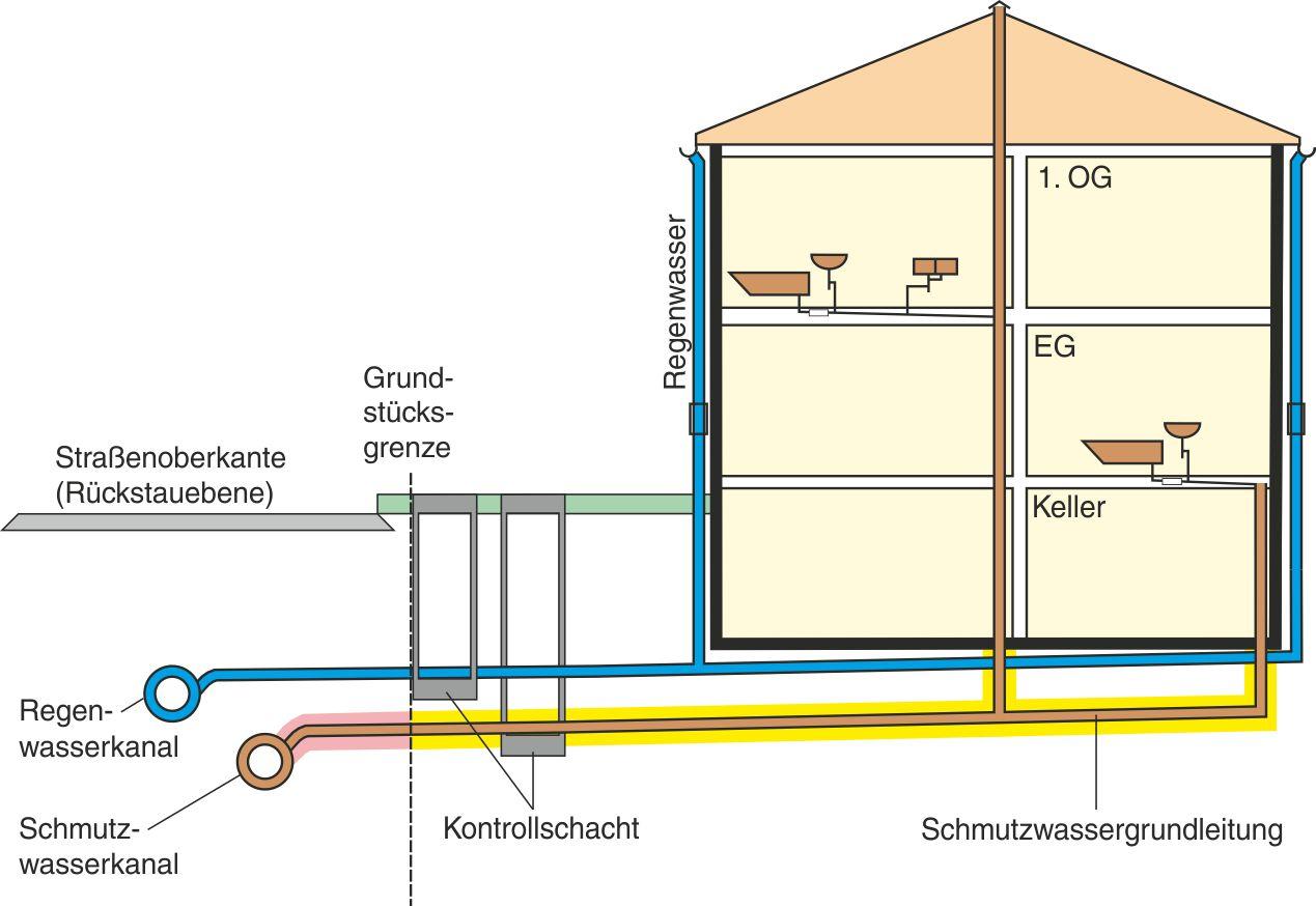 Skizze der Abwasserentsorgung eines Hauses mit 2 Geschossen und Keller, Regenwasser, Schmutzwassergrundleitung, Kontrollschacht, Grundstücksgrenze, Straßenoberkante (Rückstauebene), Regenwasserkanal, Schmutzwasserkanal