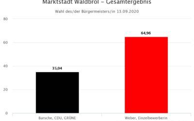 Larissa Weber zur Waldbröler Bürgermeisterin gewählt – Stadtrat wächst von 34 auf 42 Stadtverordnete