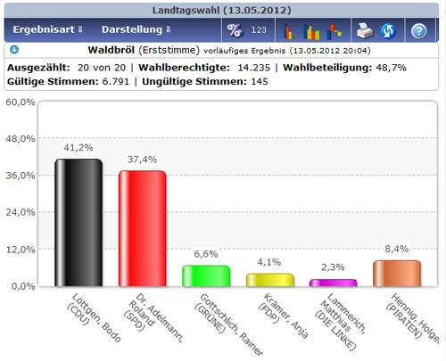 Balkendiagramm der in Waldbröl bei der NRW-Landtagswahl 2012 abgegebenen Erststimmen