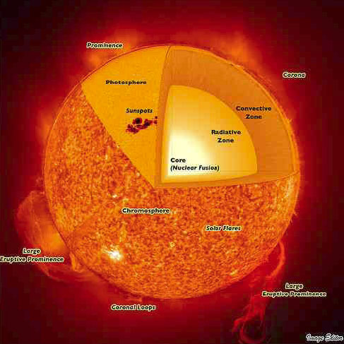 Grafik unserer Sonne mit Beschreibung der verschiedenen Schichten: Corona, Chromosphere, Photosphere, Radiative Zone, Convective Zone... etc.